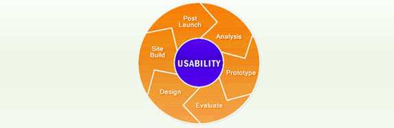 Test and improve your site's usability