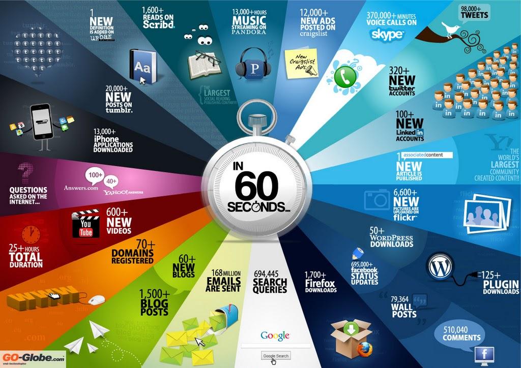Internet, sosyal ağ, sosyal medya istatistikleri