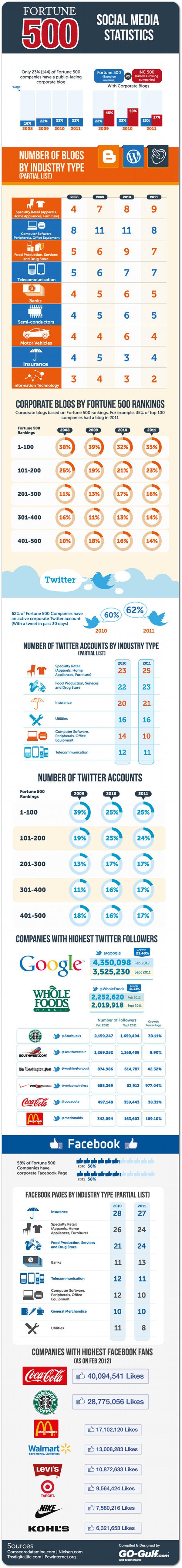 Fortune 500 Markaları Sosyal medya istatistikleri